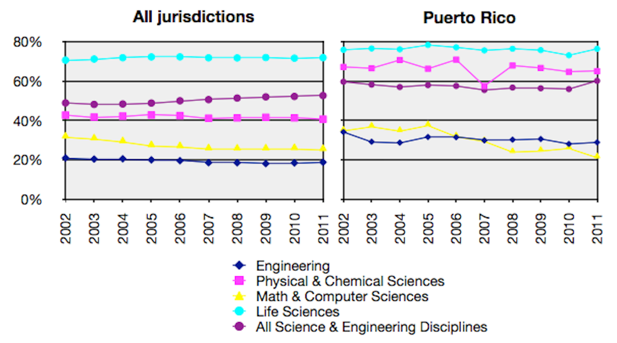 Bachelors awarded in Puerto Rico to females in science and engineering