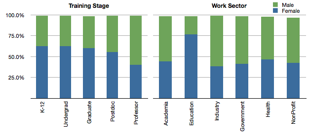 CienciaPR members by gender, academic stage and work sector