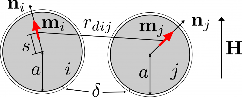 Shifted-dipole model.